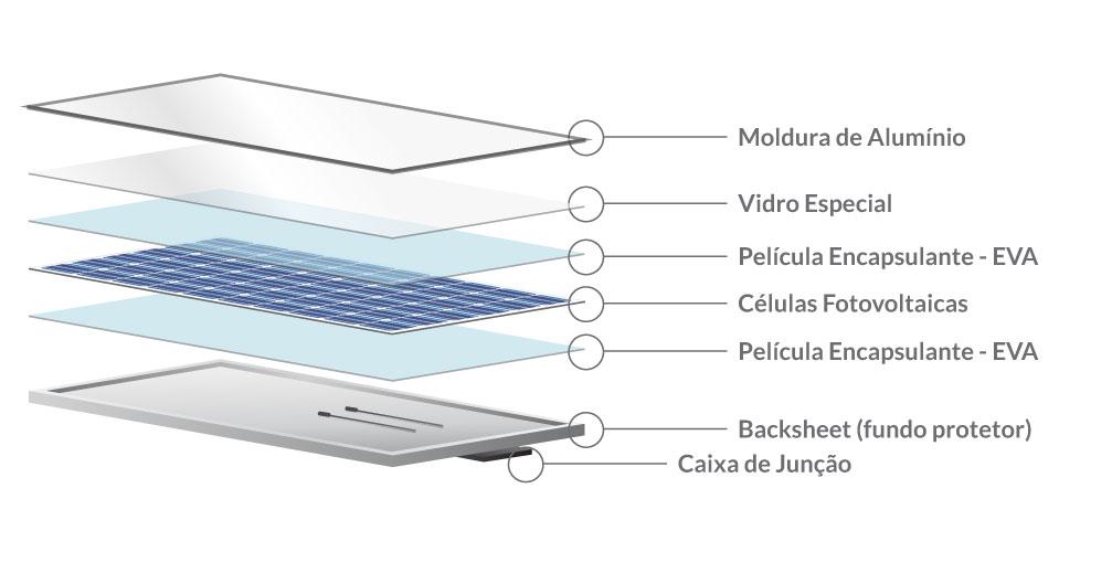 Partes que compõem o módulo fotovoltaico
